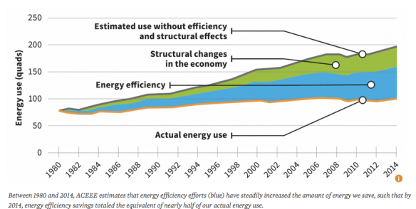 Some things just sneak up on you | Energy in Demand - Sustainable